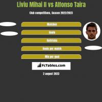 Liviu Mihai II vs Alfonso Taira h2h player stats