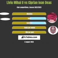 Liviu Mihai II vs Ciprian Ioan Deac h2h player stats