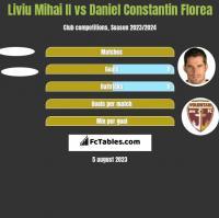 Liviu Mihai II vs Daniel Constantin Florea h2h player stats