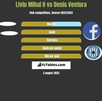 Liviu Mihai II vs Denis Ventura h2h player stats