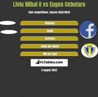 Liviu Mihai II vs Eugen Cebotaru h2h player stats