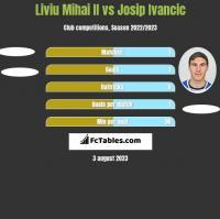 Liviu Mihai II vs Josip Ivancic h2h player stats