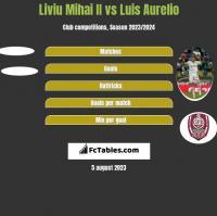 Liviu Mihai II vs Luis Aurelio h2h player stats