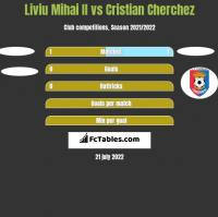 Liviu Mihai II vs Cristian Cherchez h2h player stats