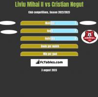 Liviu Mihai II vs Cristian Negut h2h player stats