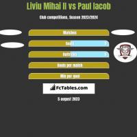 Liviu Mihai II vs Paul Iacob h2h player stats