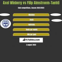 Axel Winberg vs Filip Almstroem-Taehti h2h player stats