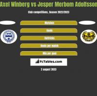 Axel Winberg vs Jesper Merbom Adolfsson h2h player stats