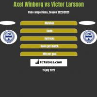 Axel Winberg vs Victor Larsson h2h player stats