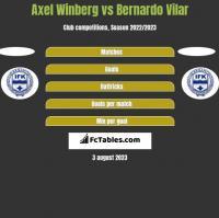 Axel Winberg vs Bernardo Vilar h2h player stats