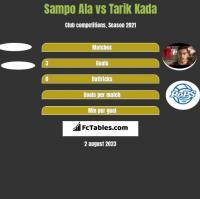 Sampo Ala vs Tarik Kada h2h player stats