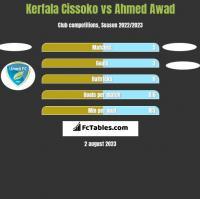Kerfala Cissoko vs Ahmed Awad h2h player stats