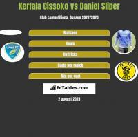 Kerfala Cissoko vs Daniel Sliper h2h player stats