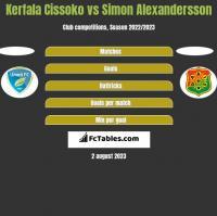 Kerfala Cissoko vs Simon Alexandersson h2h player stats