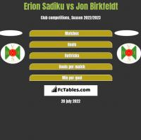 Erion Sadiku vs Jon Birkfeldt h2h player stats