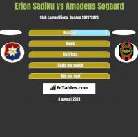 Erion Sadiku vs Amadeus Sogaard h2h player stats