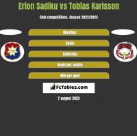 Erion Sadiku vs Tobias Karlsson h2h player stats