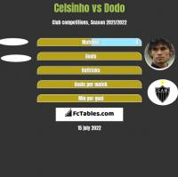 Celsinho vs Dodo h2h player stats