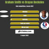 Graham Smith vs Brayan Beckeles h2h player stats