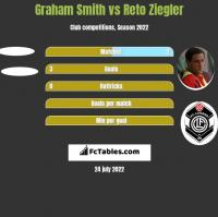 Graham Smith vs Reto Ziegler h2h player stats