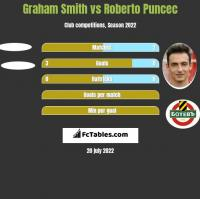 Graham Smith vs Roberto Puncec h2h player stats