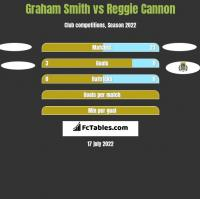 Graham Smith vs Reggie Cannon h2h player stats