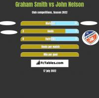 Graham Smith vs John Nelson h2h player stats