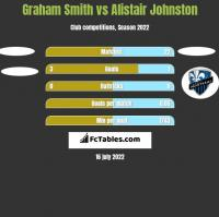 Graham Smith vs Alistair Johnston h2h player stats