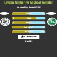 Lavdim Zumberi vs Michael Kempter h2h player stats