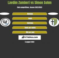 Lavdim Zumberi vs Simon Sohm h2h player stats
