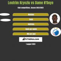 Leutrim Kryeziu vs Dame N'Doye h2h player stats