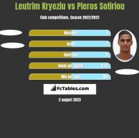 Leutrim Kryeziu vs Pieros Sotiriou h2h player stats