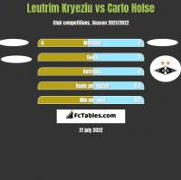 Leutrim Kryeziu vs Carlo Holse h2h player stats