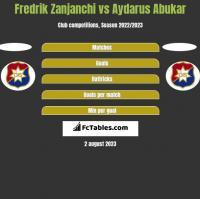 Fredrik Zanjanchi vs Aydarus Abukar h2h player stats