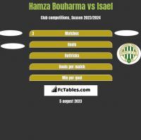 Hamza Bouharma vs Isael h2h player stats