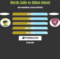 Martin Salin vs Albion Ademi h2h player stats