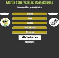Martin Salin vs Elias Mastokangas h2h player stats