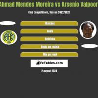 Ahmad Mendes Moreira vs Arsenio Valpoort h2h player stats