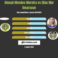 Ahmad Mendes Moreira vs Elias Mar Omarsson h2h player stats