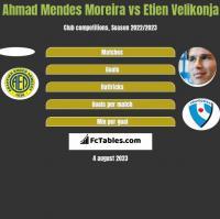 Ahmad Mendes Moreira vs Etien Velikonja h2h player stats