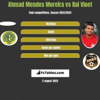Ahmad Mendes Moreira vs Rai Vloet h2h player stats