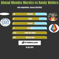 Ahmad Mendes Moreira vs Randy Wolters h2h player stats