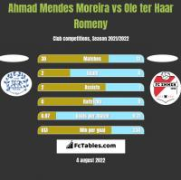 Ahmad Mendes Moreira vs Ole ter Haar Romeny h2h player stats