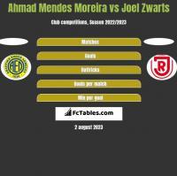 Ahmad Mendes Moreira vs Joel Zwarts h2h player stats