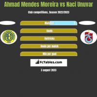 Ahmad Mendes Moreira vs Naci Unuvar h2h player stats