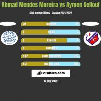 Ahmad Mendes Moreira vs Aymen Sellouf h2h player stats