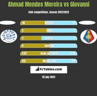 Ahmad Mendes Moreira vs Giovanni h2h player stats