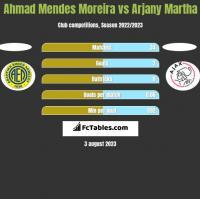 Ahmad Mendes Moreira vs Arjany Martha h2h player stats