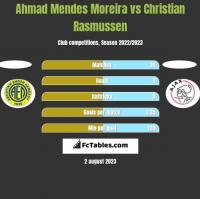 Ahmad Mendes Moreira vs Christian Rasmussen h2h player stats