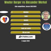 Wouter Burger vs Alexander Merkel h2h player stats